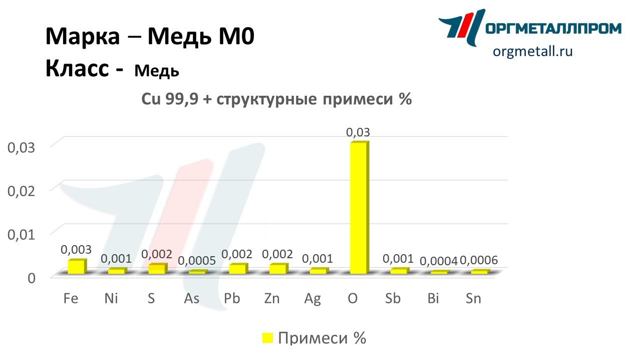 Цена на медь в москве в Березняки прием черного металла цена в Решетниково