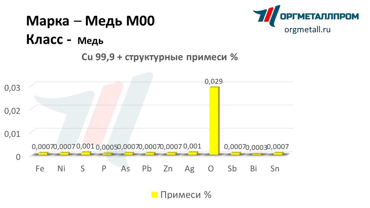 Цена на медь в москве в Подольск прием лома черных металлов цена в Заворово